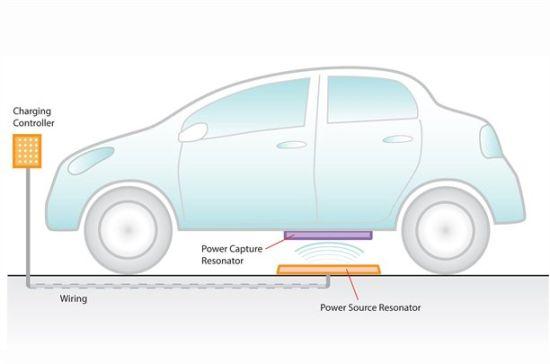 Hibrit otomobiller ve elektrikli araçlar için kablosuz şarj sistemi geliştiriliyor