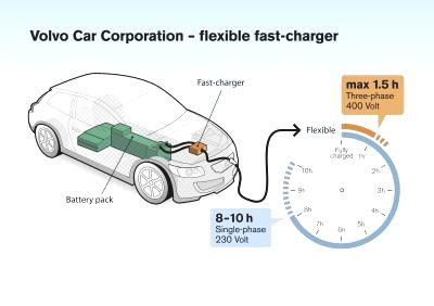 Volvo Car Corporation, Elektrikli Otomobil Şarj Süresini 1.5 Saate İndirdi
